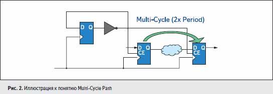 Иллюстрация к понятию Multi-Cycle Path