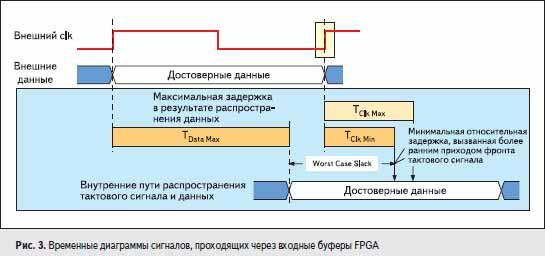 Временные диаграммы сигналов, проходящих через входные буферы FPGA