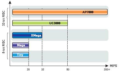 Сводная диаграмма производительности AVR-контроллеров