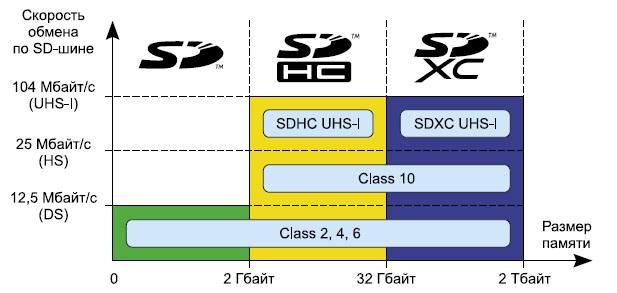 Классификация SD-карт памяти