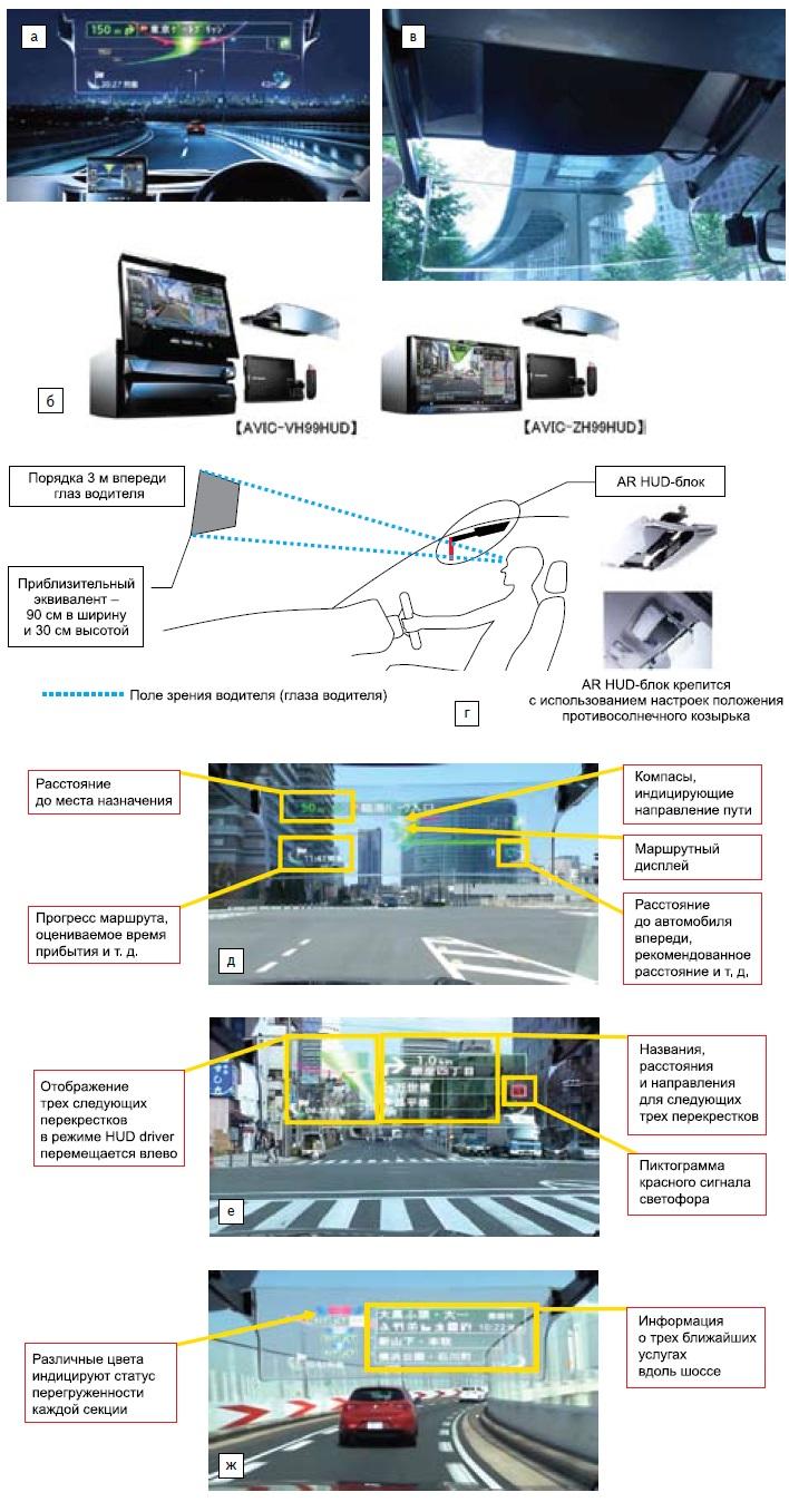 Pioneer Cyber Navi спервым вмире блоком AR-HUD ипервый вмире HUD, основанный налазерах