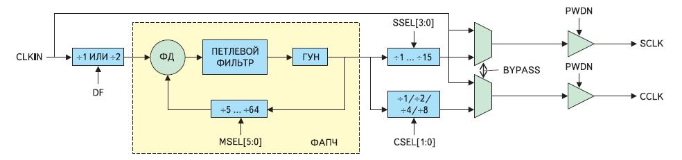 Схема формирования тактовых сигналов процессора Blackfin