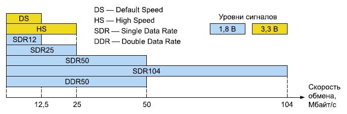 Максимальная скорость обмена по шине SD