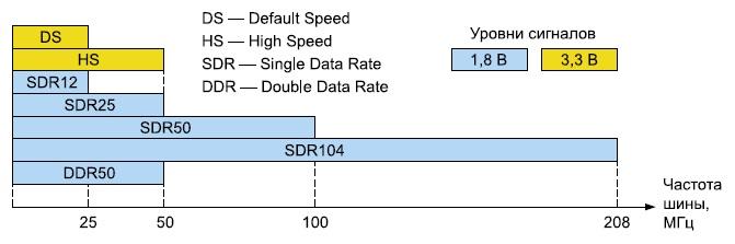 Максимальная частота работы шины SD