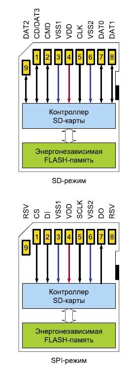 Назначение выводов SD-карты памяти