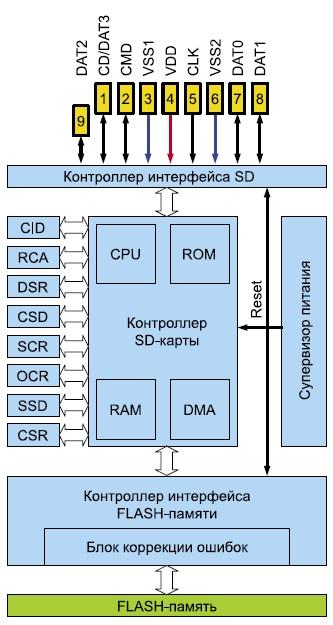 Устройство SD-карты памяти