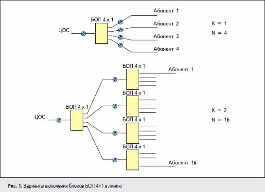 Варианты включения блоков БОП 4×1 в линию