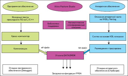 Маршрут проектирования систем на кристалле на базе ПЛИС Xilinx с использованием САПР Xilinx Platform Studio