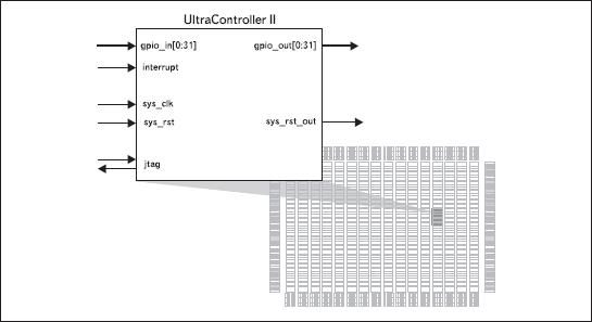 Графическое изображение процессорного блока PowerPC в режиме UltraController