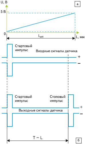 Рис. 84. Стандартные выходные сигналы магнитостриктивных датчиков положения