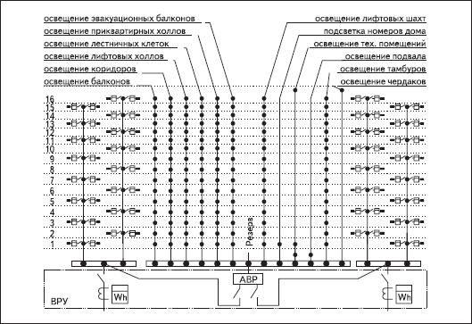 Принципиальная однолинейная схема электроснабжения 2-подъездного 16-этажного жилого дома