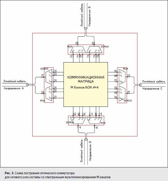 Схема построения оптического коммутатора для сетевого узла системы со спектральным мультиплексированием М каналов