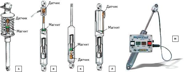 Рис. 86. Иллюстрация концепции модульности MTS Temposonics линейки датчиков серии C и примеры разработок линейных автомобильных систем на основе встраиваемых модульных преобразователей