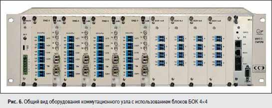 Общий вид оборудования коммутационного узла с использованием блоков БОК 4×4
