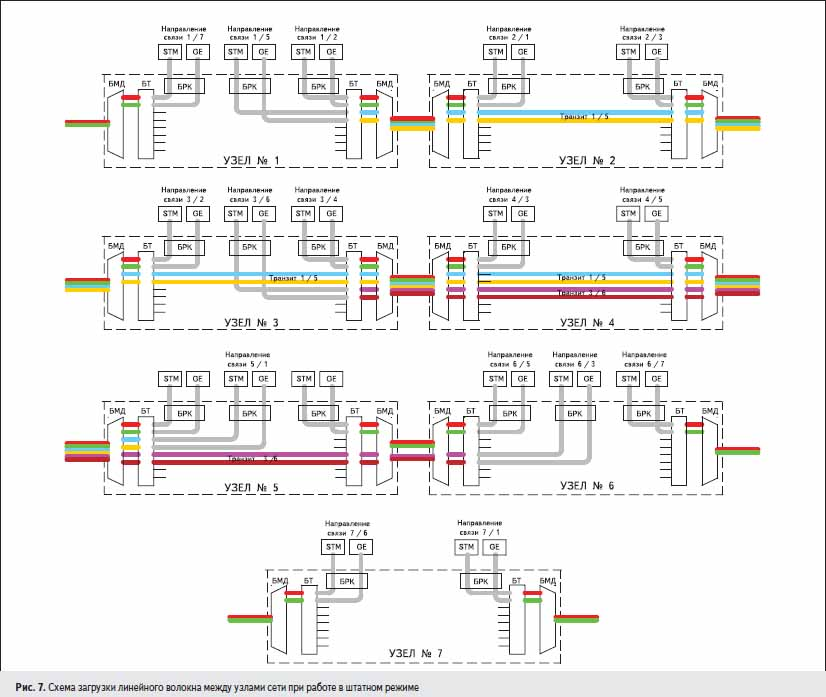 Схема загрузки линейного волокна между узлами сети при работе в штатном режиме