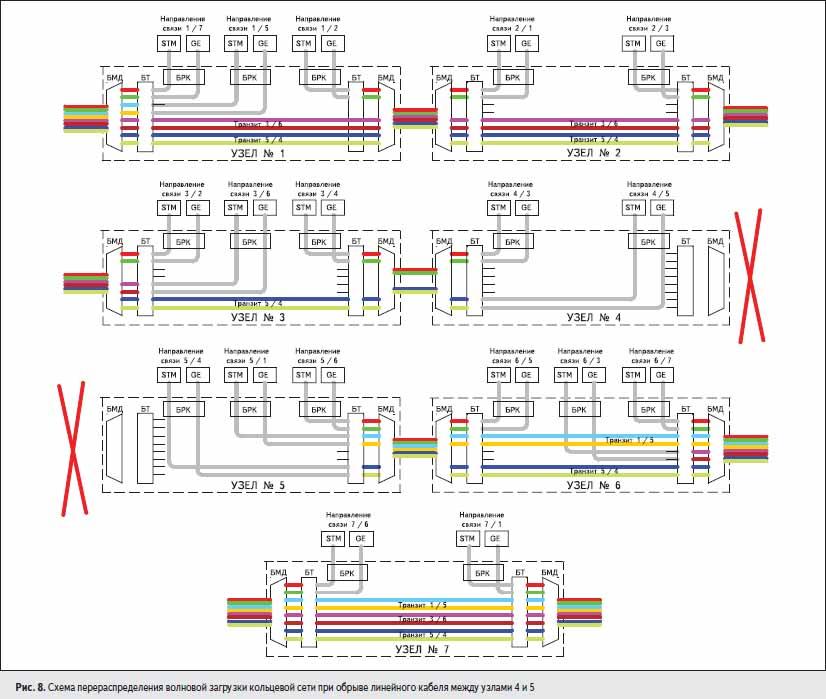 Схема перераспределения волновой загрузки кольцевой сети при обрыве линейного кабеля между узлами 4 и 5