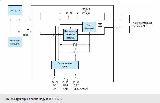 Структурная схема модуля DR-UPS40