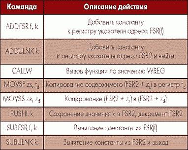 Таблица 1. Список новых инструкций ядра PIC18