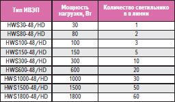 Соответствие типа ИВЭП и количества светильников в линии питания на примере светильника ДВУ-25