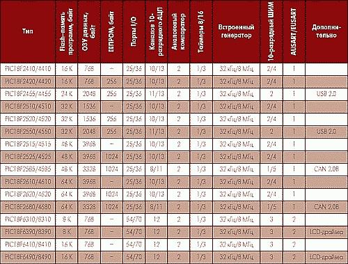 Таблица 2. Микроконтроллеры с расширенным ядром PIC18