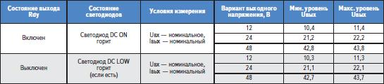 Уровни сигналов на выходе Rdy модулей DRA*, DRAN* в зависимости от модели и ее выходного напряжения