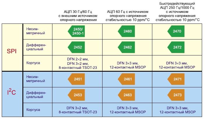 Семейство миниатюрных сигма-дельта АЦП