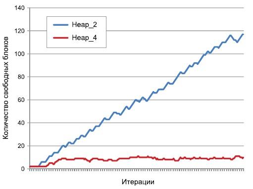 Динамика изменения количества блоков свободной памяти