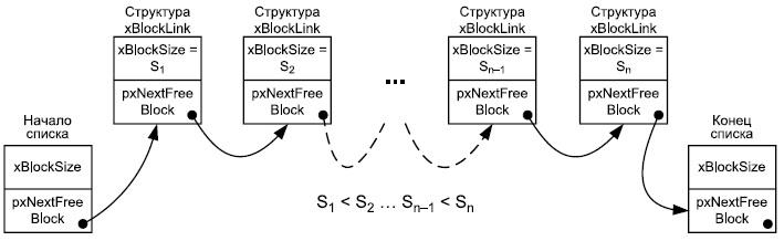 Структура данных в односвязном списке
