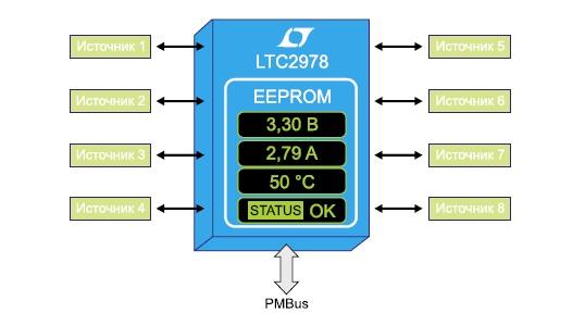 LTC2978 — 8-канальная цифровая ИС