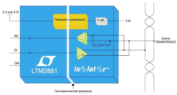 LTM2881