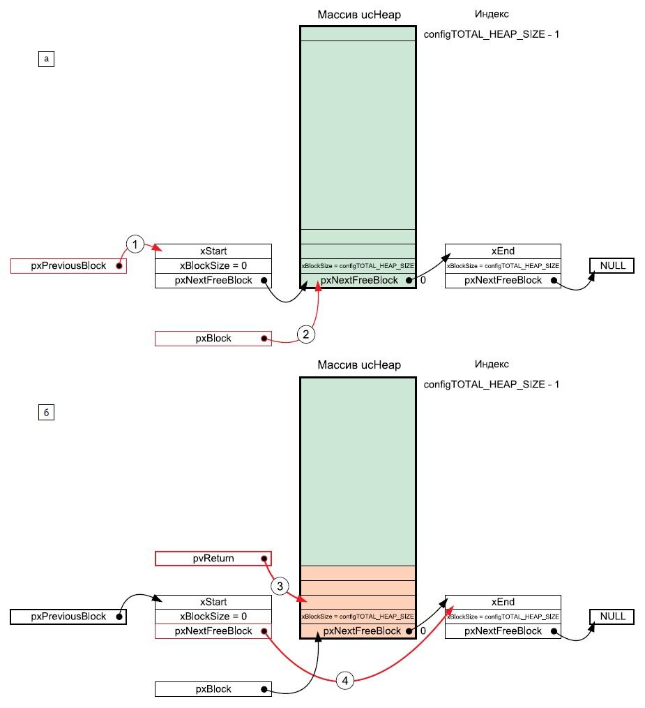 Выделение нового блока памяти длясхемы heap_2