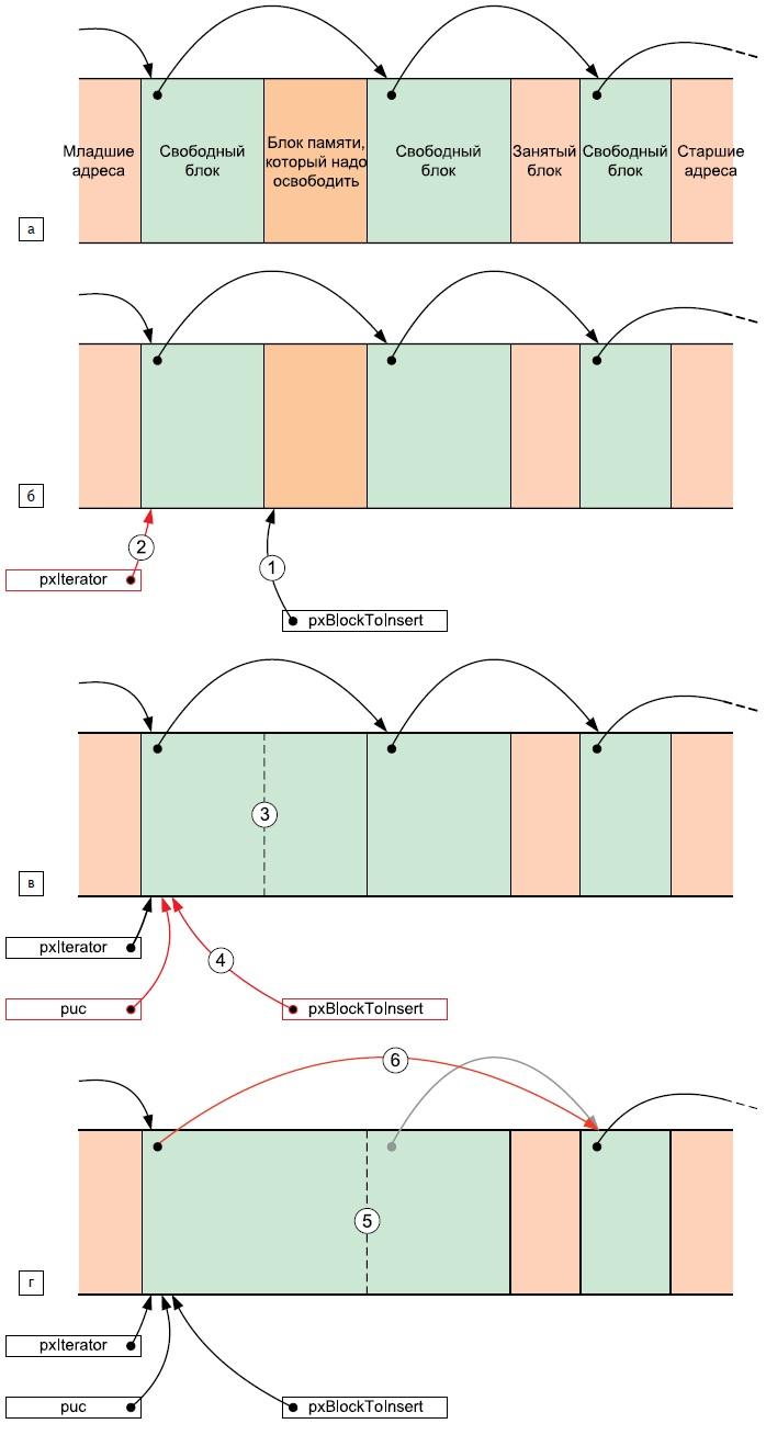 Слияние блоков памяти прииспользовании схемы heap_4