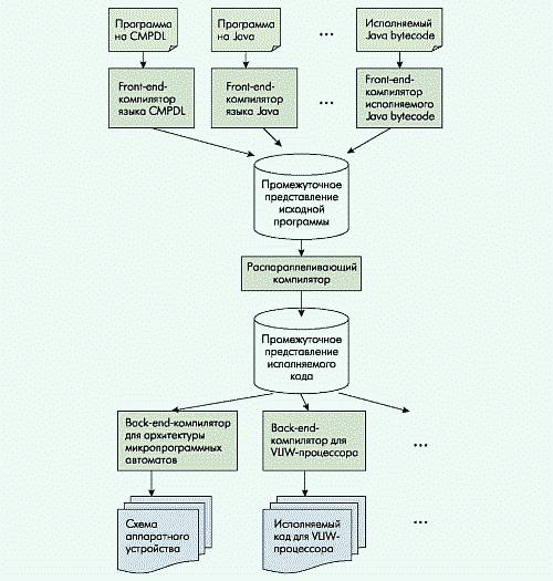 Рис. 1. Возможности использования программного комплекса для автоматизированного проектирования параллельных вычислительных систем