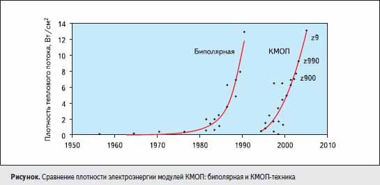 Сравнение плотности электроэнергии модулей КМОП: биполярная и КМОП-техника