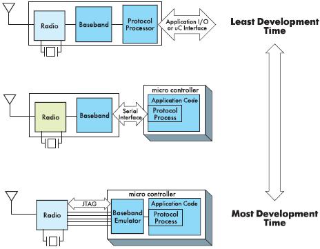 Рис. 1. Снизу вверх показаны варианты новых технологий беспроводной передачи с точки зрения уменьшения затрат времени на их разработку