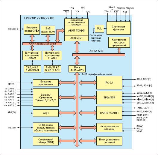 Структурная схема LPC2101/LPC2102/LPC2103