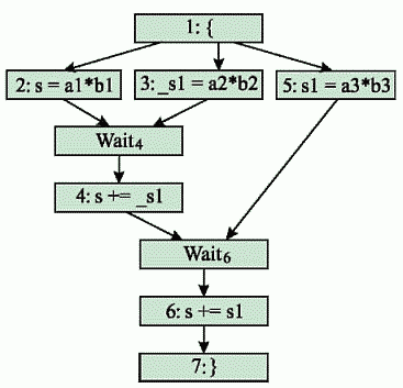 Рис. 2. Построенный после удаления лишних зависимостей граф передачи управления