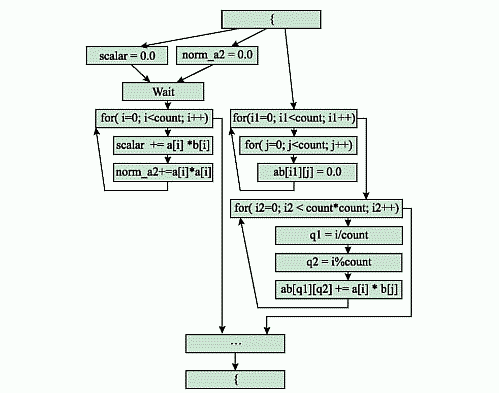Рис. 3. Граф передачи управления после применения алгоритма для операторов на самом верхнем уровне вложенности