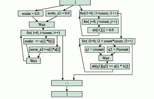 Рис. 4. Граф передачи управления после применения алгоритма для блоков всех уровней