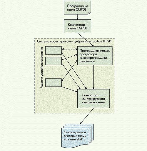 Рис. 5. Схема использования системы IEESD при проектировании цифровых устройств с возможностью параллельной обработки