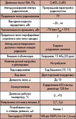 Таблица 1. Технические параметры WirelessUSB на основе CY6940