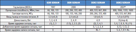 Сравнительные характеристики SDRAM