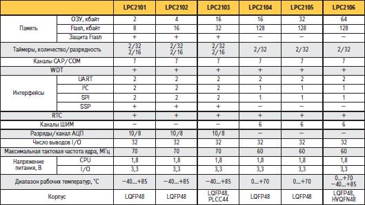 Параметры МК семейства LPC210x