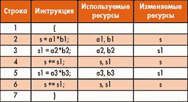 Таблица 1. Ресурсы программы вычисления скалярного произведения трехмерных векторов