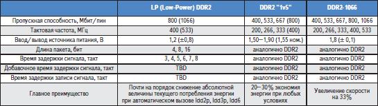 Дополнительные возможности DDR2 и DDR2 SDRAM