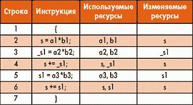 Таблица 2. Новые ресурсы программы вычисления скалярного произведения трехмерных векторов