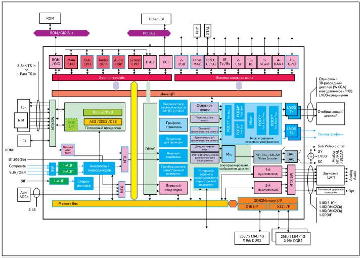 Структура микросхемы EMMA3TH