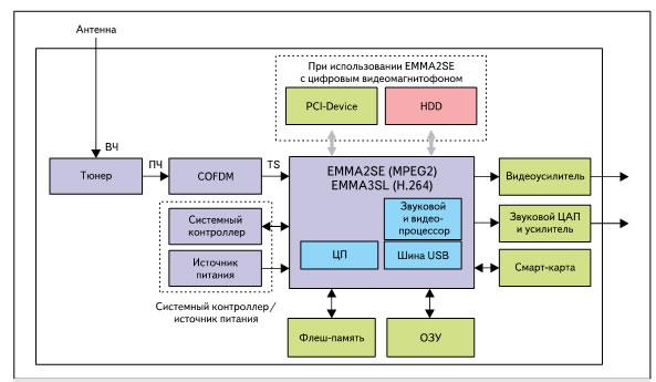 Структурная схема цифровой приставки