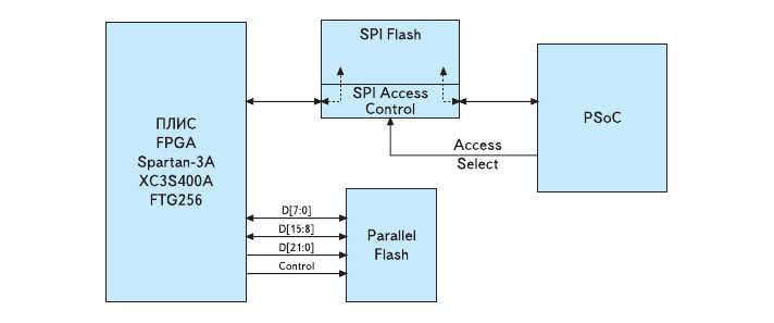 Рис. 3. Структурная схема подключения блоков последовательной и параллельной Flash-памяти в инструментальном модуле Xilinx Spartan-3A Evaluation Board