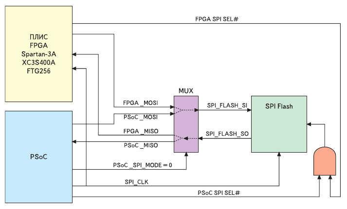 Рис. 4. Схема сопряжения блока последовательной Flash-памяти с ПЛИС XC3S400A и кристаллом семейства PSoC Mixed-Signal Arrays в инструментальном модуле Xilinx Spartan-3A Evaluation Board